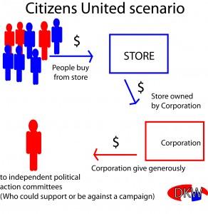 CitizensUnitedScenario