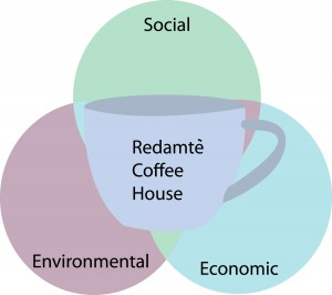 Sustainability-Chart