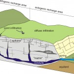 diagram of karst subsurface