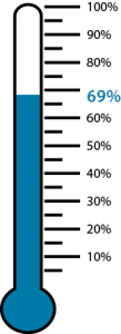 WORT Fall Pledge Drive 69 percent of goal