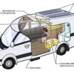 Dane County clean energy investments and how to build a solar powered road trip vehicle